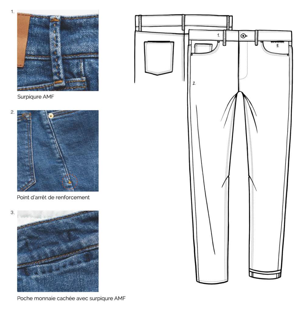 Jeans keitel